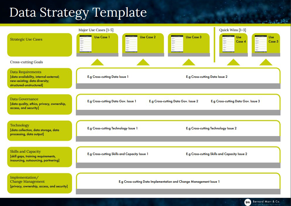 How To Develop A Data Strategy – With Handy Template